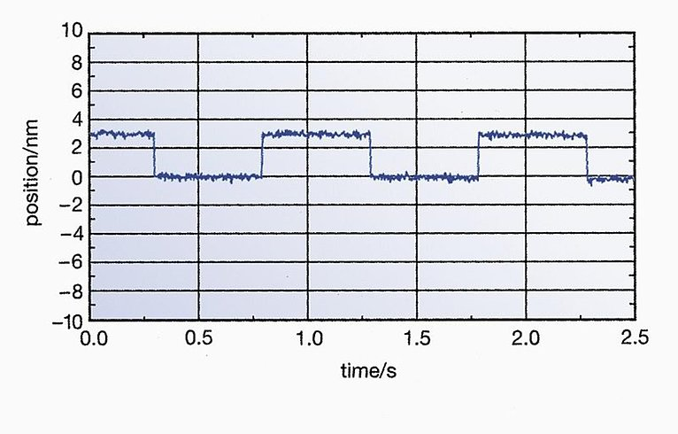 Response behavior of a P-752.11C to square wave control with an amplitude of 3 nm. Sub-nm resolution, stability, and bidirectional repeatability are clearly visible. Controller: E-501.00, E-503.00, E-509.C1; servo control settings: 240 Hz bandwidth.