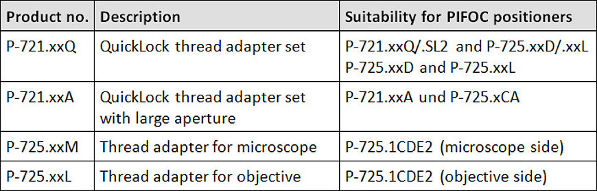 Compatibility of the thread adapters with PIFOC positioners
