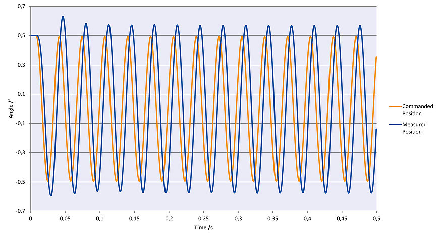 Sinusoidal oscillation with 30 Hz in θX. The H-860 follows the specified trajectory precisely.
